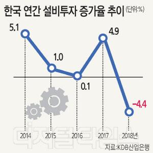 """설비투자 뒤로 가는 한국…""""규제철폐 등 환경 획기적 개선해야"""""""